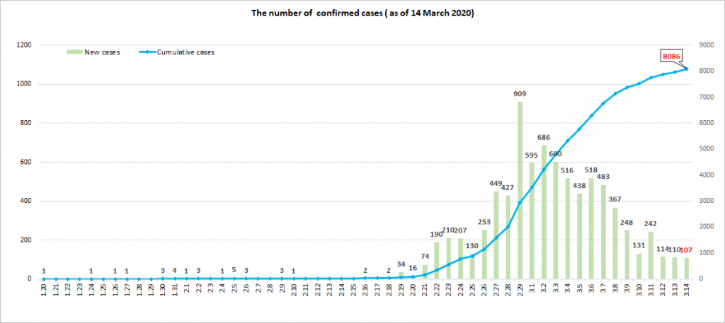 Confirmed cases of COVID19 South Korea March 14