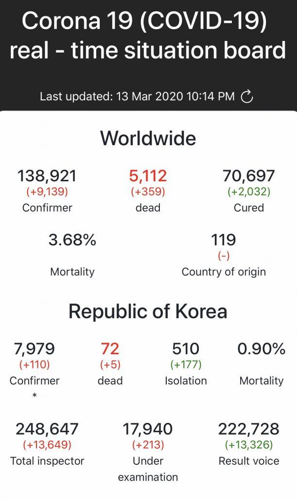 CoronaVirus March 13 Worldwide and Korea
