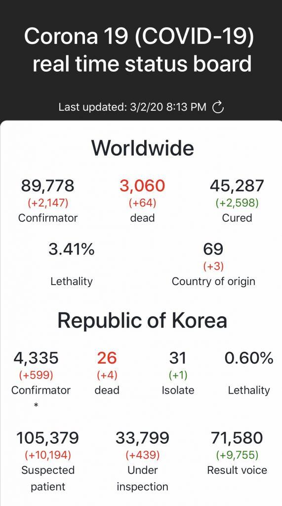 Korea COVID19 Stats March 2