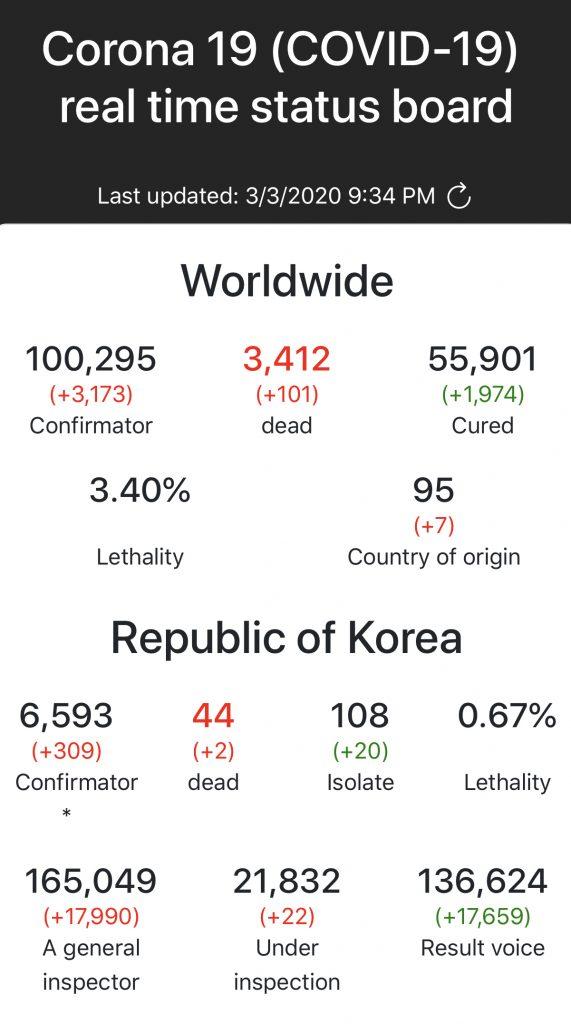 Korea COVID19 Stats March 6
