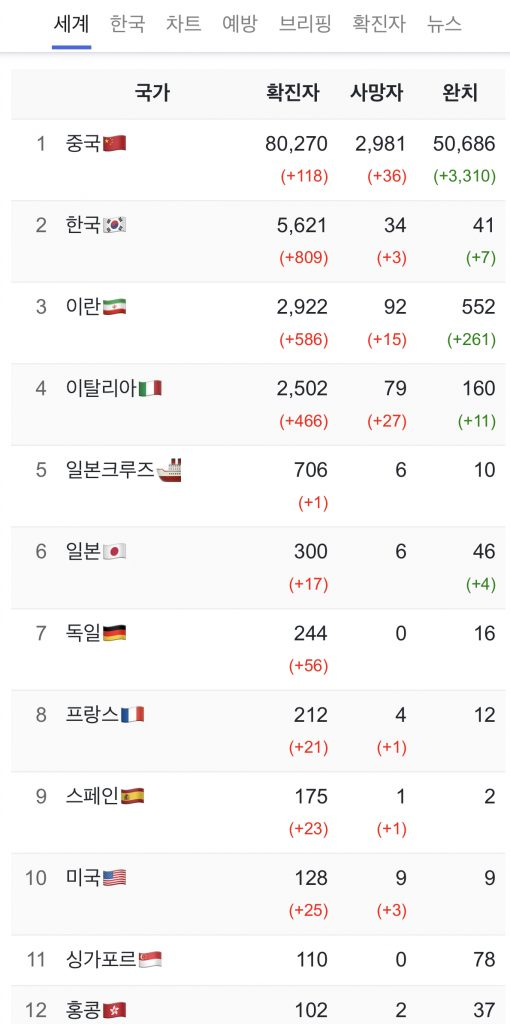 Korea COVID19 by Country March 4
